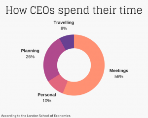 How CEOs spend their time